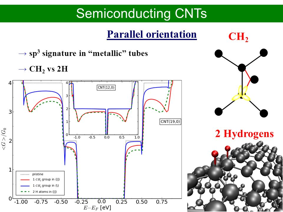 Semiconducting CNTs Parallel orientation CH2 2 Hydrogens