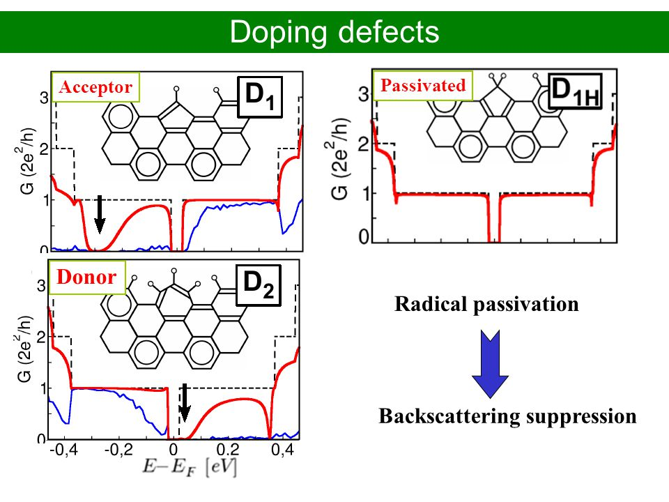 Doping defects Donor Radical passivation Backscattering suppression