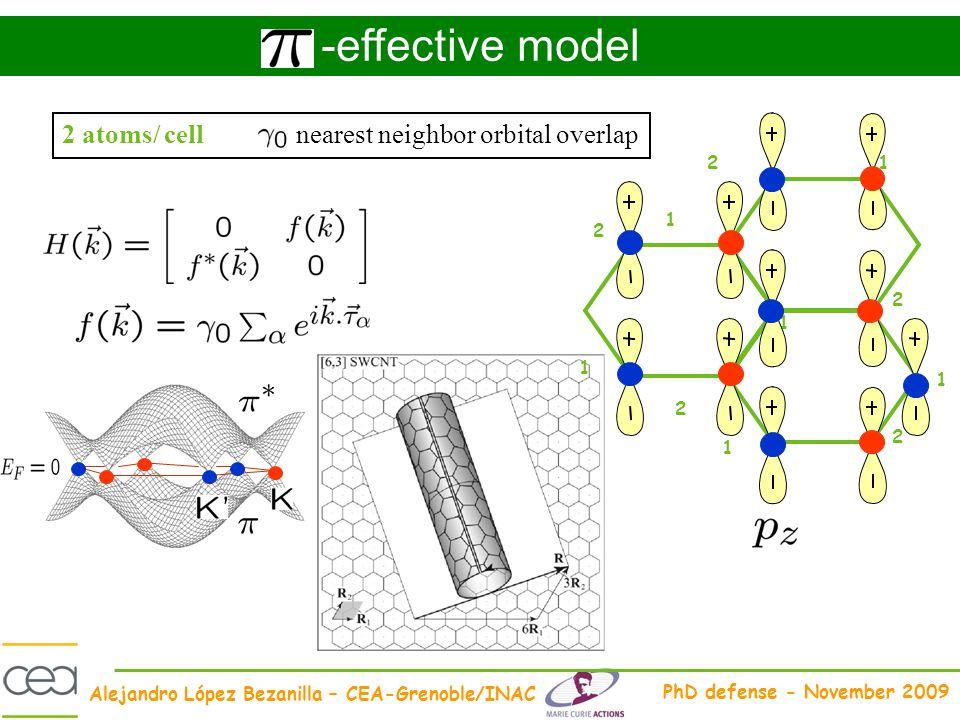 -effective model 2 atoms/ cell nearest neighbor orbital overlap 1 2
