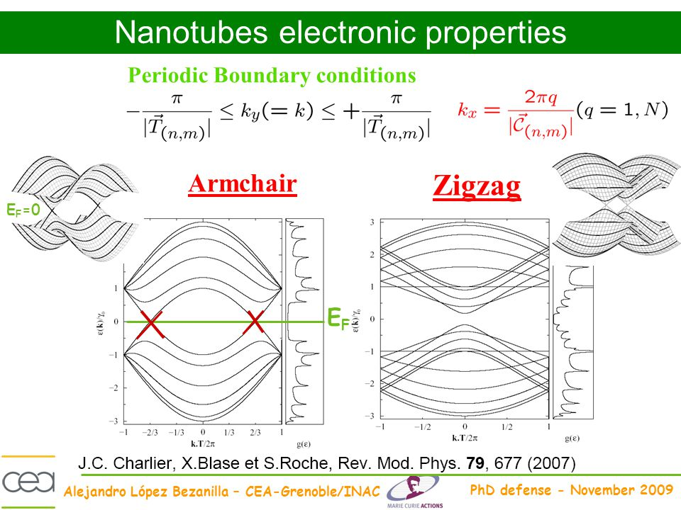 Nanotubes electronic properties