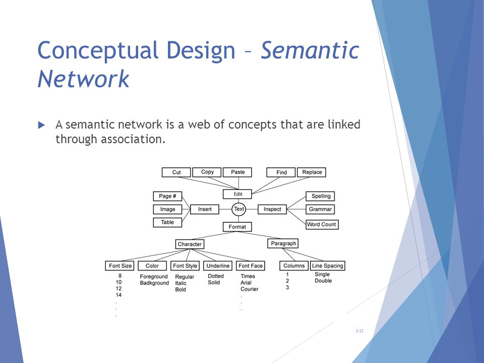 Conceptual Design – Semantic Network