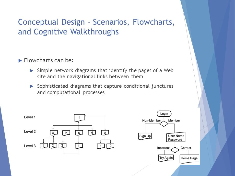 Conceptual Design – Scenarios, Flowcharts, and Cognitive Walkthroughs