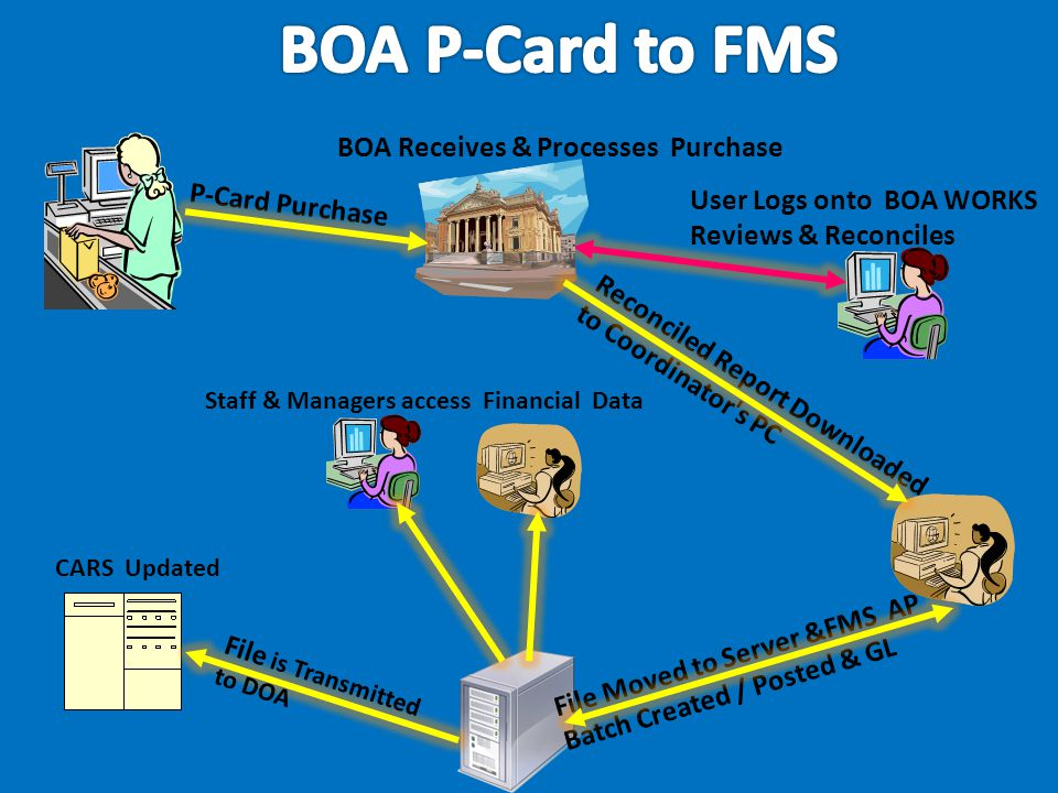 BOA P-Card to FMS BOA Receives & Processes Purchase P-Card Purchase