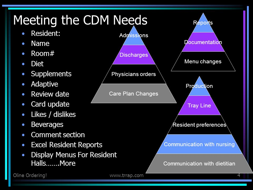 Meeting the CDM Needs Resident: Name Room# Diet Supplements Adaptive