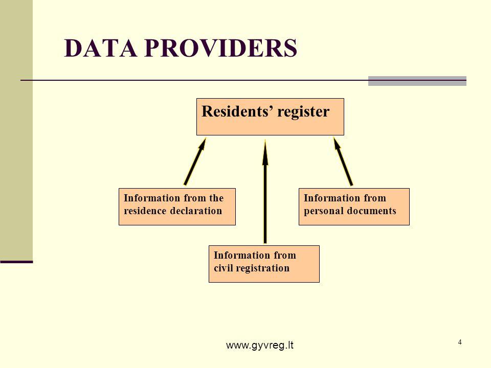 DATA PROVIDERS Residents' register