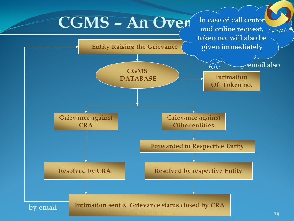 CGMS – An Overview In case of call center and online request, token no. will also be given immediately.