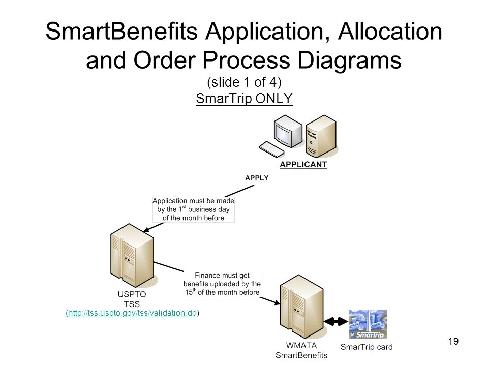 SmartBenefits Application, Allocation and Order Process Diagrams (slide 1 of 4) SmarTrip ONLY