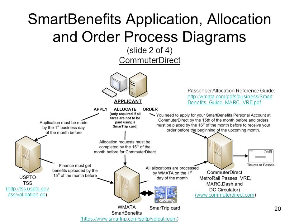 SmartBenefits Application, Allocation and Order Process Diagrams (slide 2 of 4) CommuterDirect
