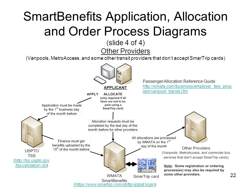 SmartBenefits Application, Allocation and Order Process Diagrams (slide 4 of 4) Other Providers (Vanpools, MetroAccess, and some other transit providers that don't accept SmarTrip cards)