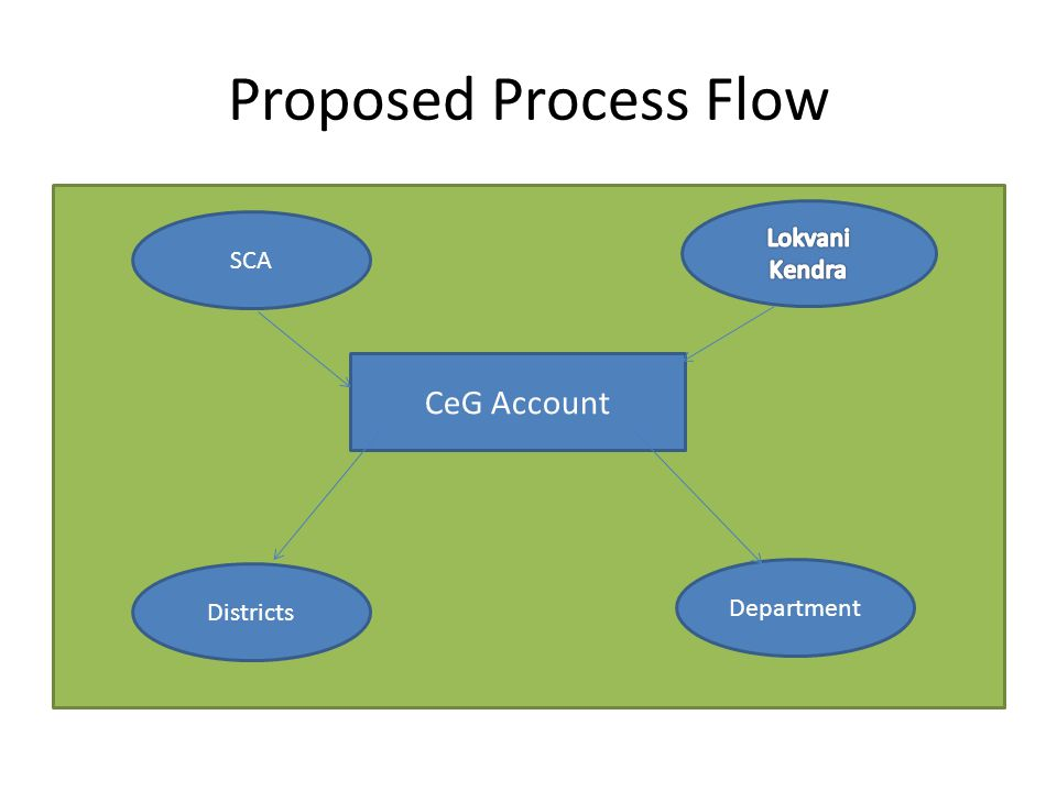 Proposed Process Flow CeG Account Lokvani Kendra SCA Department