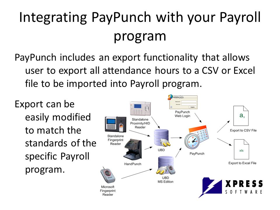 Integrating PayPunch with your Payroll program