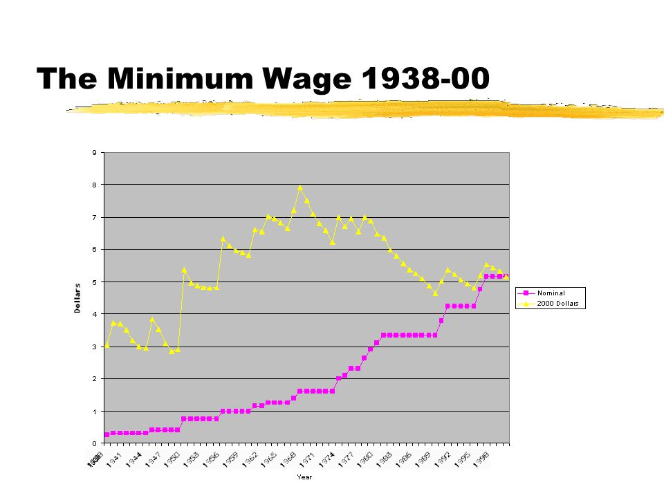 The Minimum Wage 1938-00 7
