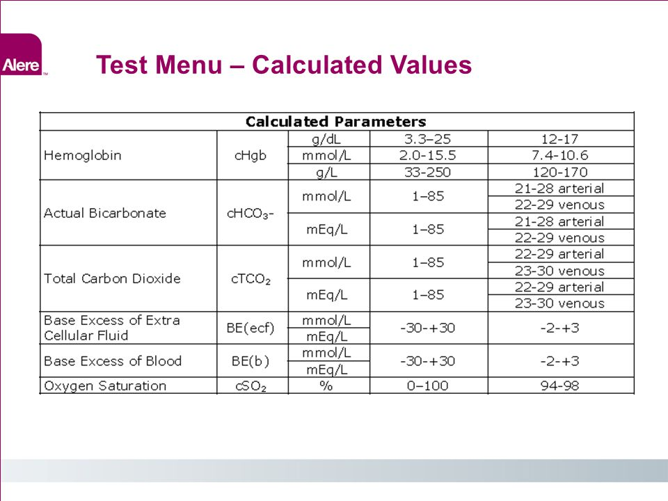 Test Menu – Calculated Values