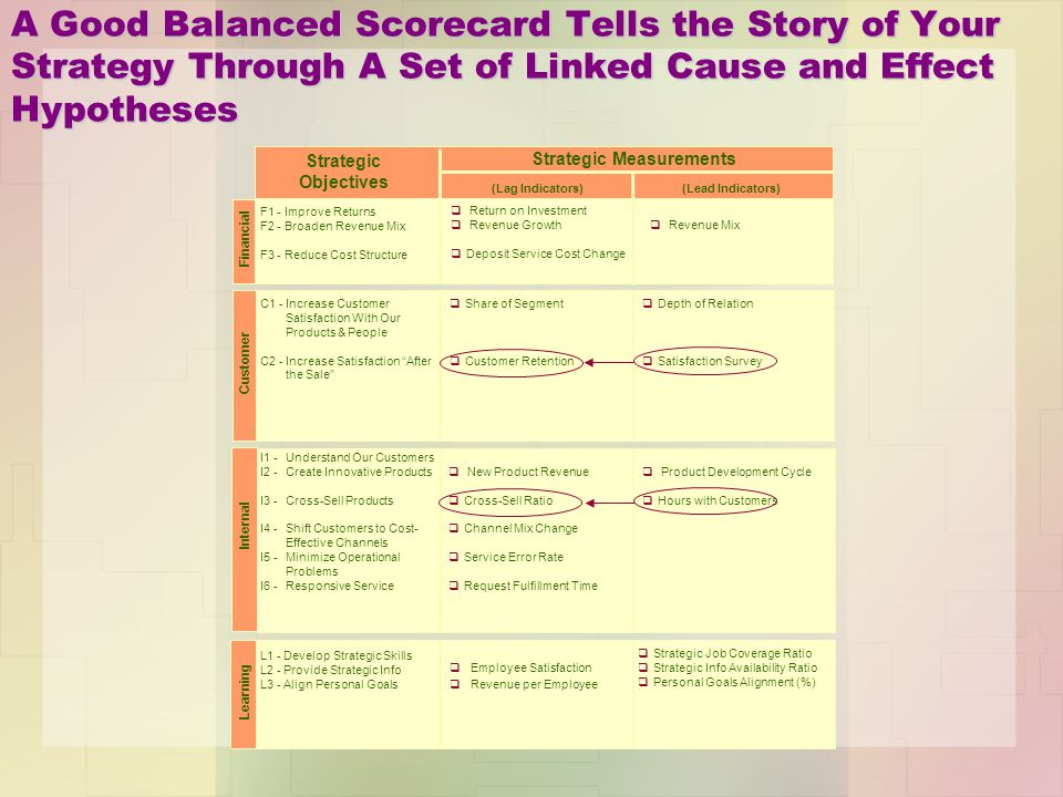 A Good Balanced Scorecard Tells the Story of Your Strategy Through A Set of Linked Cause and Effect Hypotheses