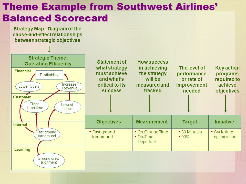 southwest airlines the vision mission statement and goals objectives Southwest airlines focussed on four objectives in 2015: cfo southwest airlines ceo and president gary kelly stated (10-nov-2014) 2014 was a historic year, and has gone pretty much as.