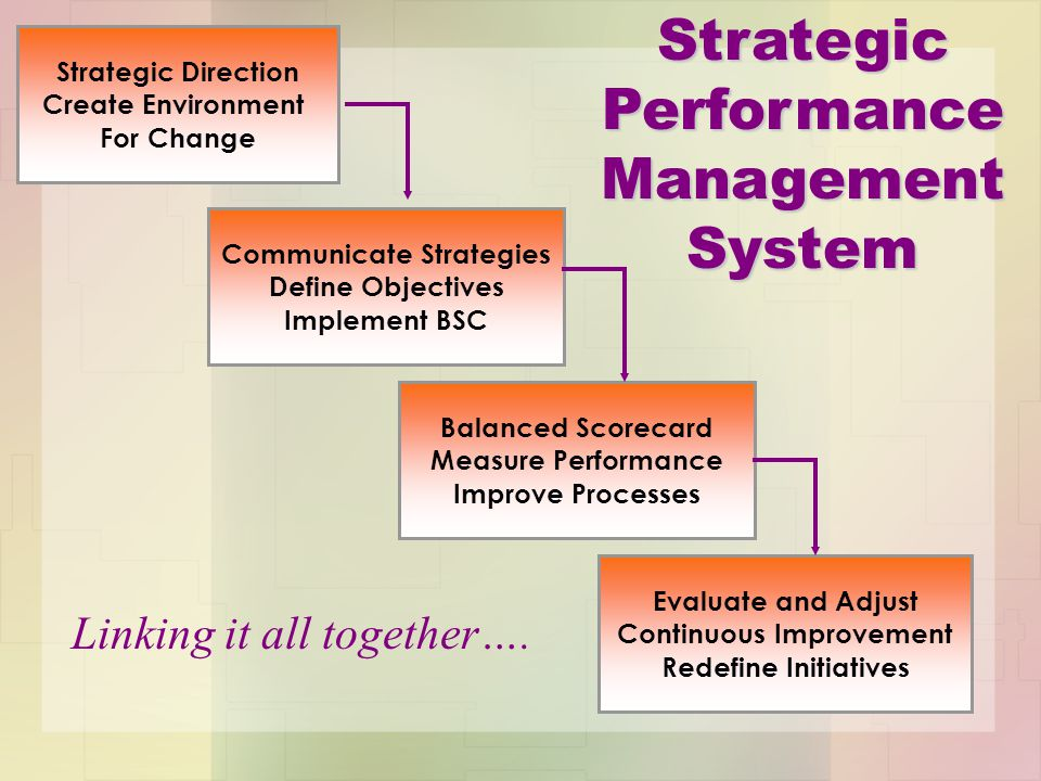 balanced scorecard strategy and performance management management essay Strategy 60% of organizations don't link strategy & budgets update the strategy strategic learning loop test the hypotheses 85% of management teams spend less than one hour per month on strategy issues balanced scorecard budget 78% of organisations lock budgets to an annual cycle 20% of organisations take more than 16 weeks to prepare a .