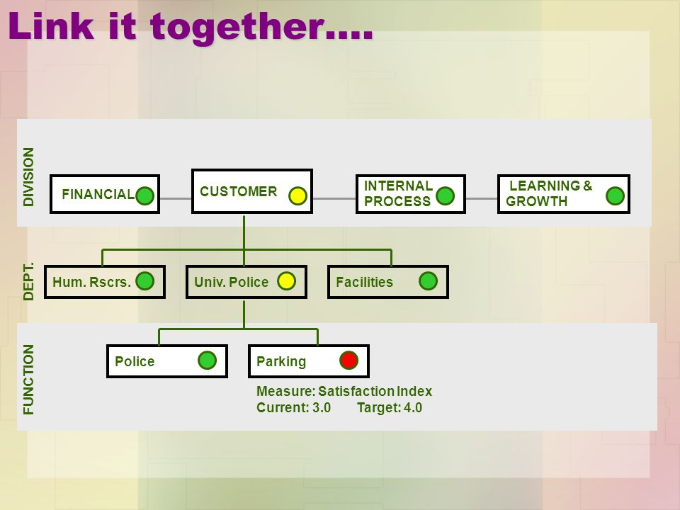 Link it together…. DIVISION CUSTOMER FINANCIAL INTERNAL PROCESS