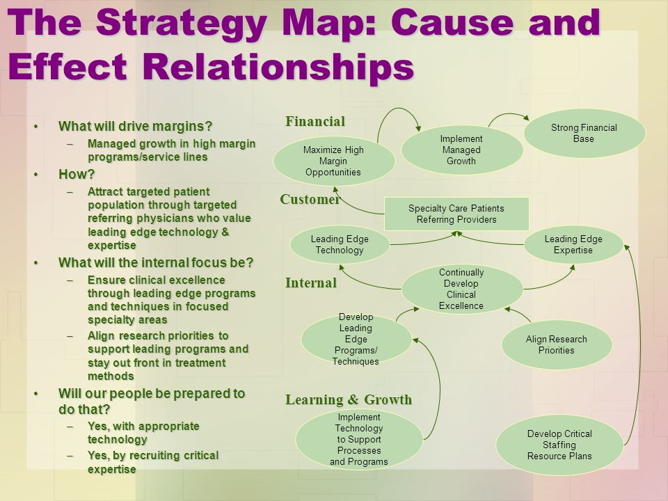 The Strategy Map: Cause and Effect Relationships