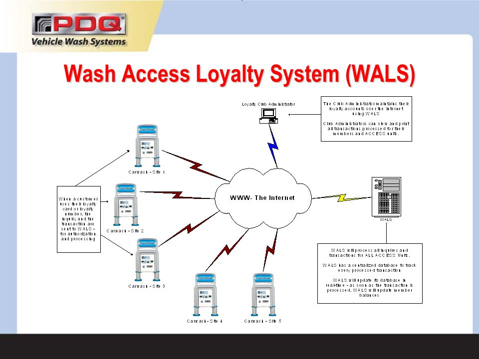 Wash Access Loyalty System (WALS)