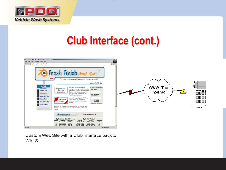 Club Interface (cont.) Custom Web Site with a Club Interface back to WALS