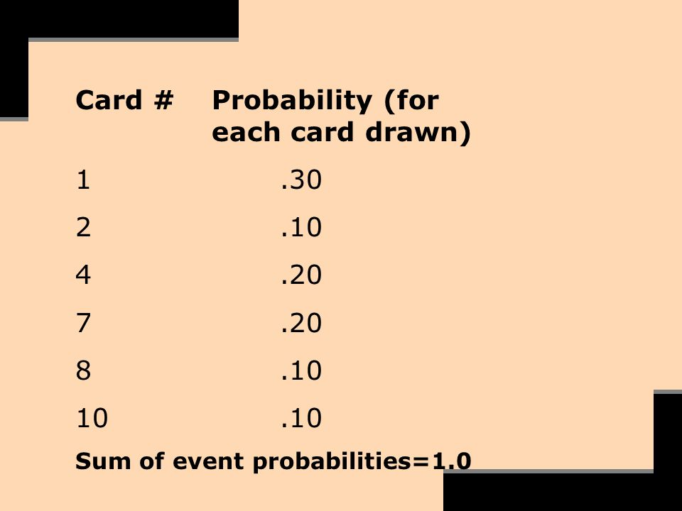 Card # Probability (for each card drawn) 1 .30 2 .10 4 .20 7 .20 8 .10
