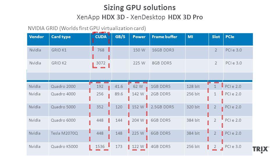 Sizing GPU solutions XenApp HDX 3D - XenDesktop HDX 3D Pro