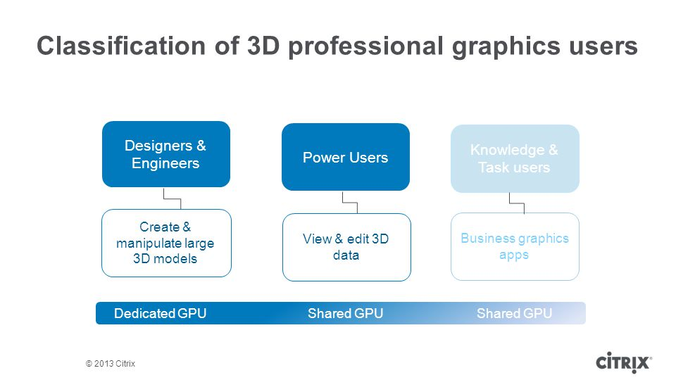 Classification of 3D professional graphics users