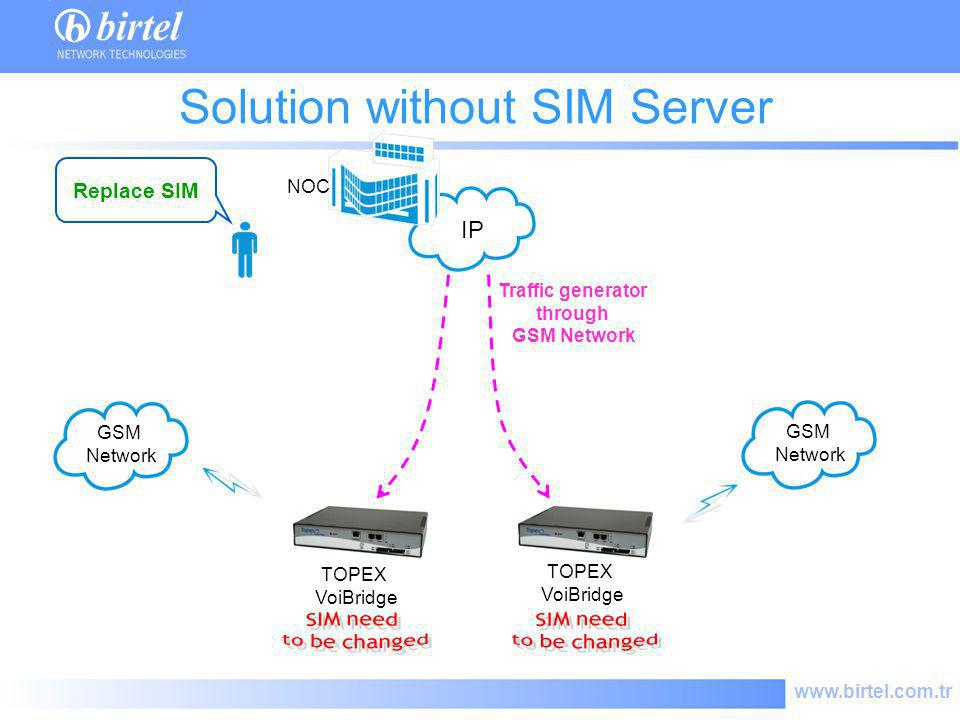 Solution without SIM Server
