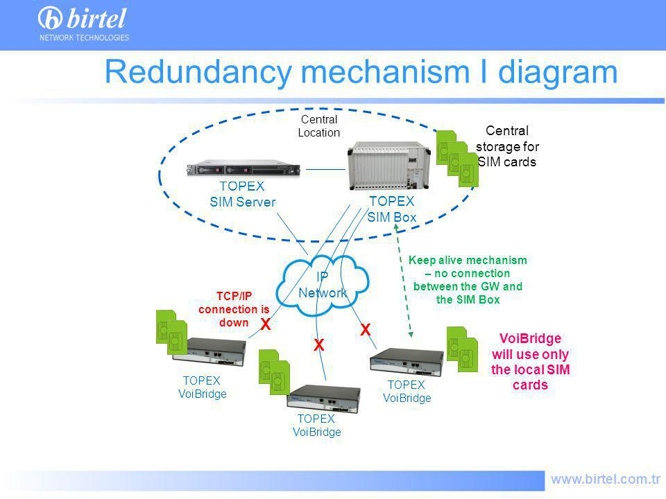 Redundancy mechanism I diagram