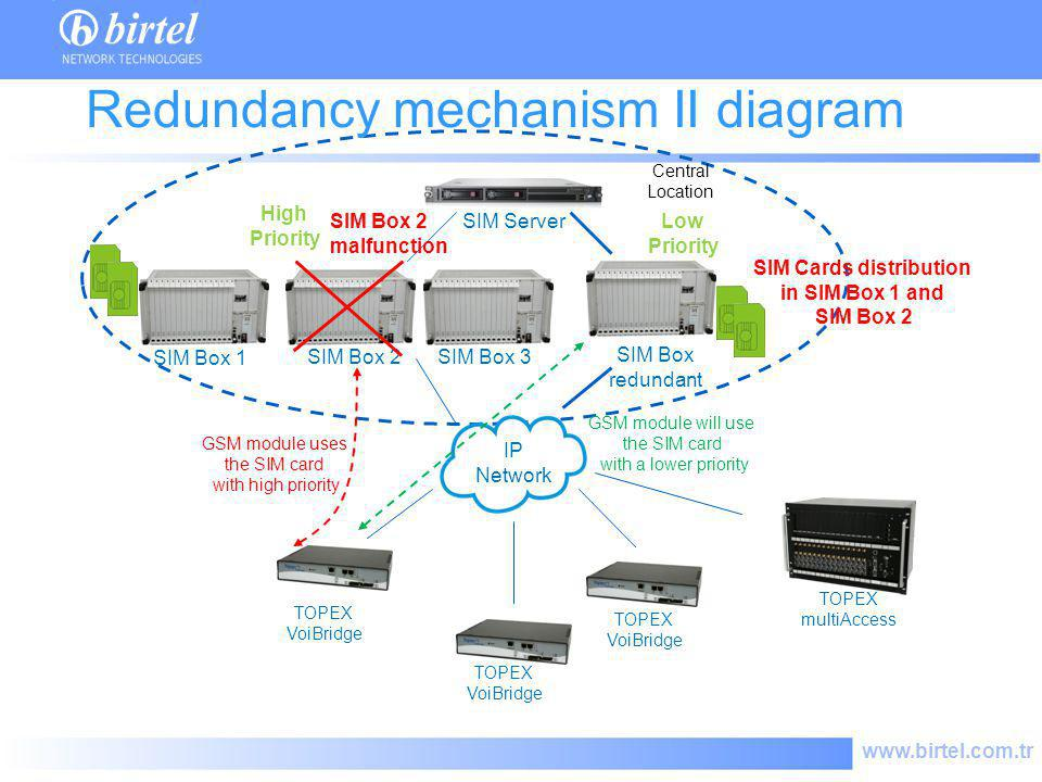 Redundancy mechanism II diagram