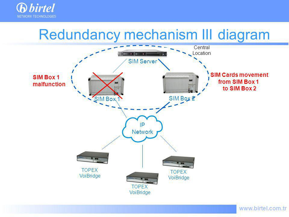 Redundancy mechanism III diagram