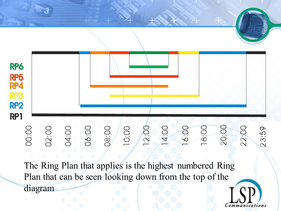 The Ring Plan that applies is the highest numbered Ring Plan that can be seen looking down from the top of the diagram