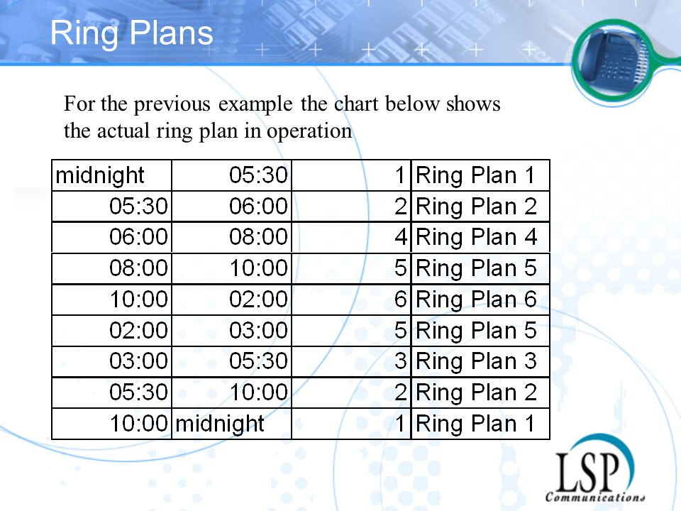 Ring Plans For the previous example the chart below shows the actual ring plan in operation