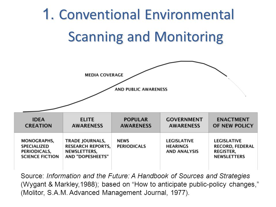 1. Conventional Environmental Scanning and Monitoring