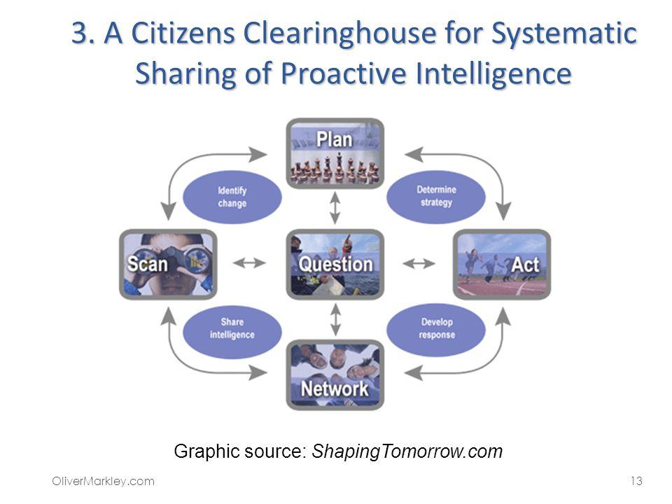 Graphic source: ShapingTomorrow.com