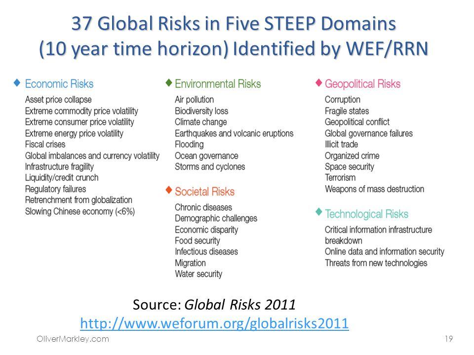 Source: Global Risks 2011 http://www.weforum.org/globalrisks2011