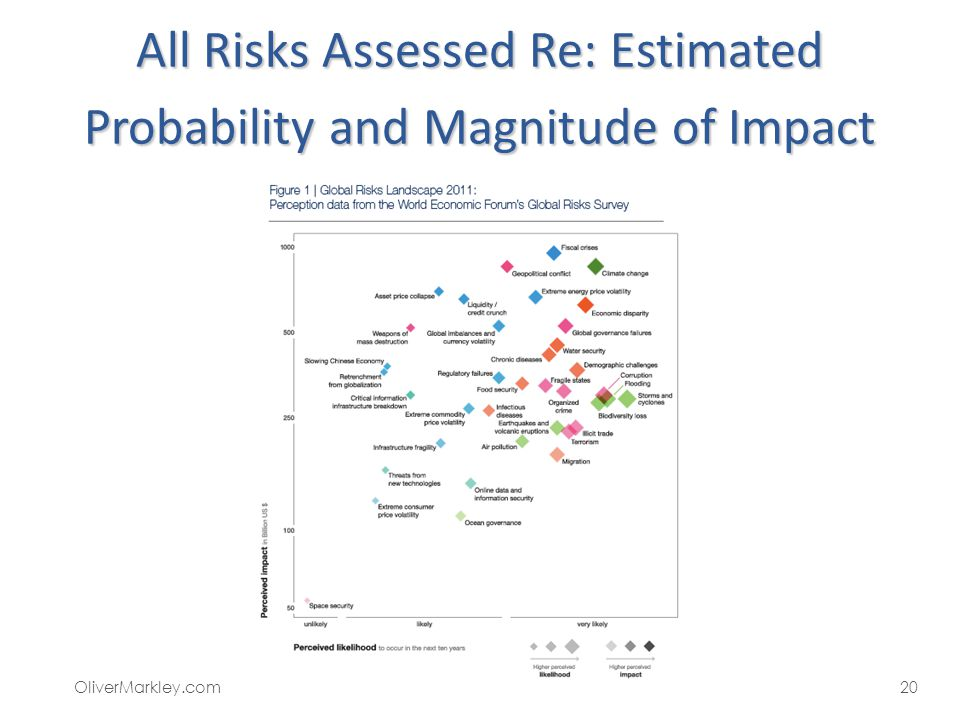 All Risks Assessed Re: Estimated Probability and Magnitude of Impact