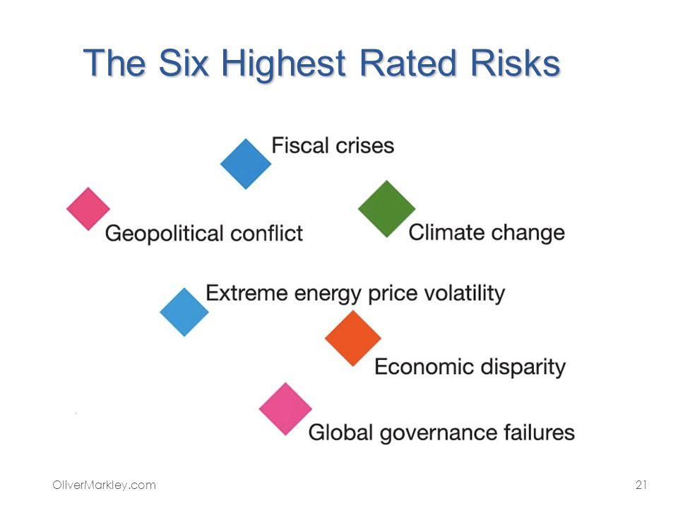 The Six Highest Rated Risks