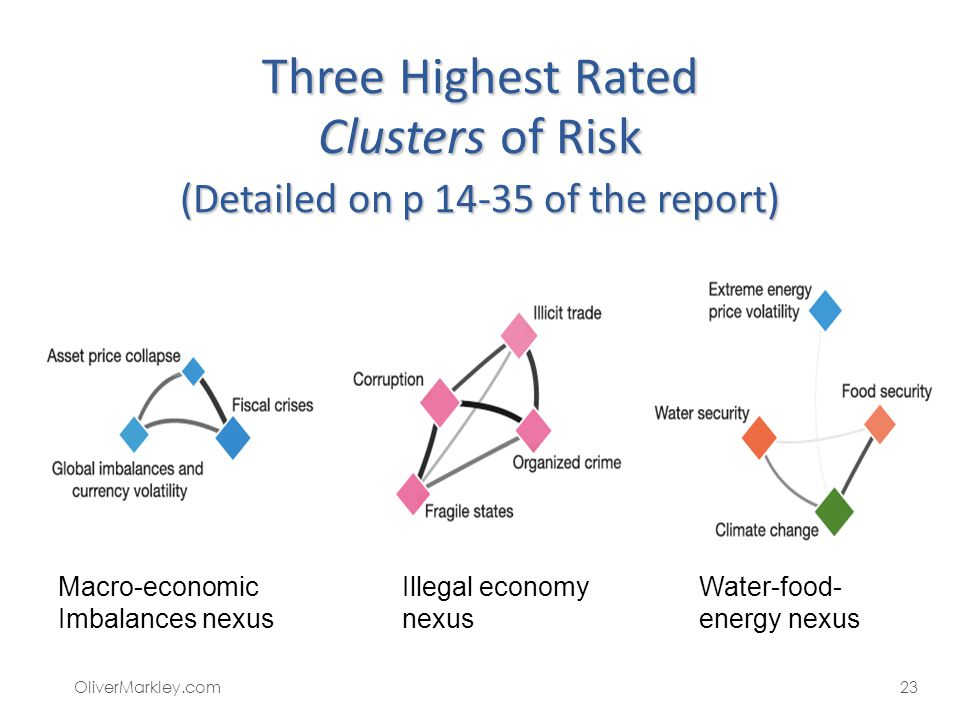 Three Highest Rated Clusters of Risk (Detailed on p 14-35 of the report)