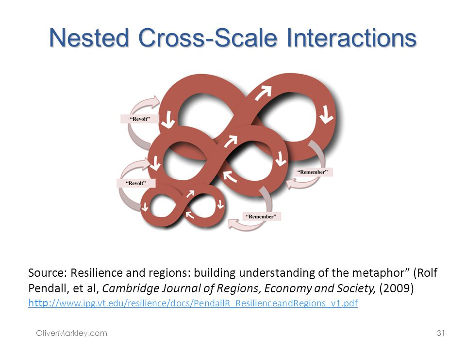 Nested Cross-Scale Interactions