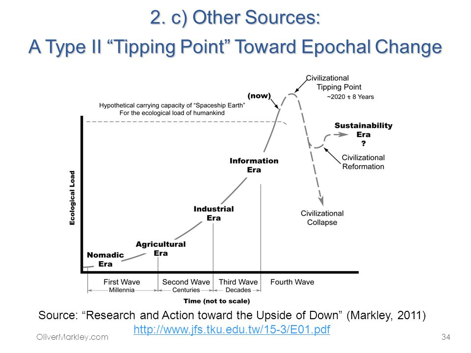 2. c) Other Sources: A Type II Tipping Point Toward Epochal Change