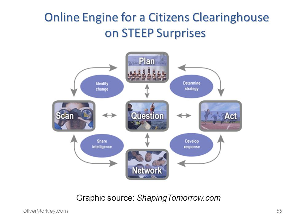 Online Engine for a Citizens Clearinghouse on STEEP Surprises