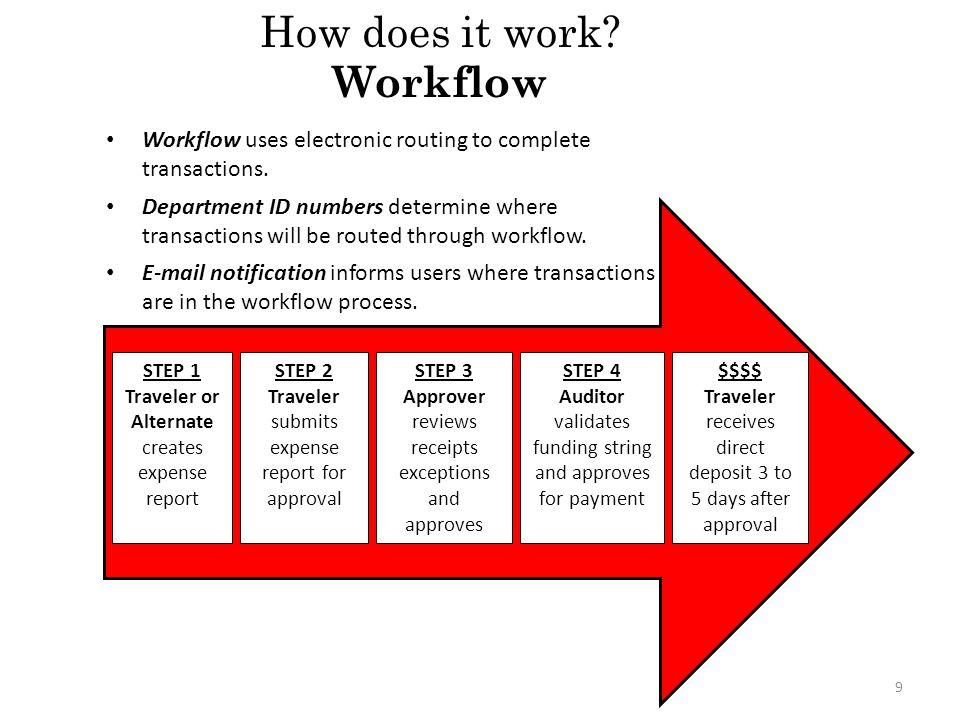How does it work Workflow