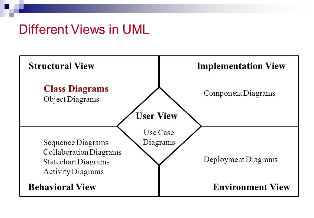 Different Views in UML Structural View Class Diagrams Behavioral View