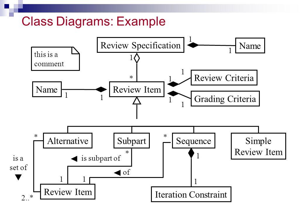 Class Diagrams: Example