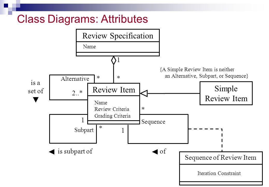 Class Diagrams: Attributes