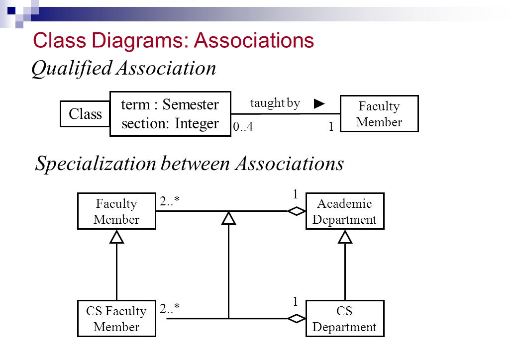 Class Diagrams: Associations