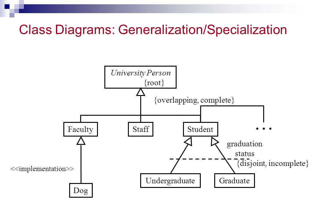 Class Diagrams: Generalization/Specialization