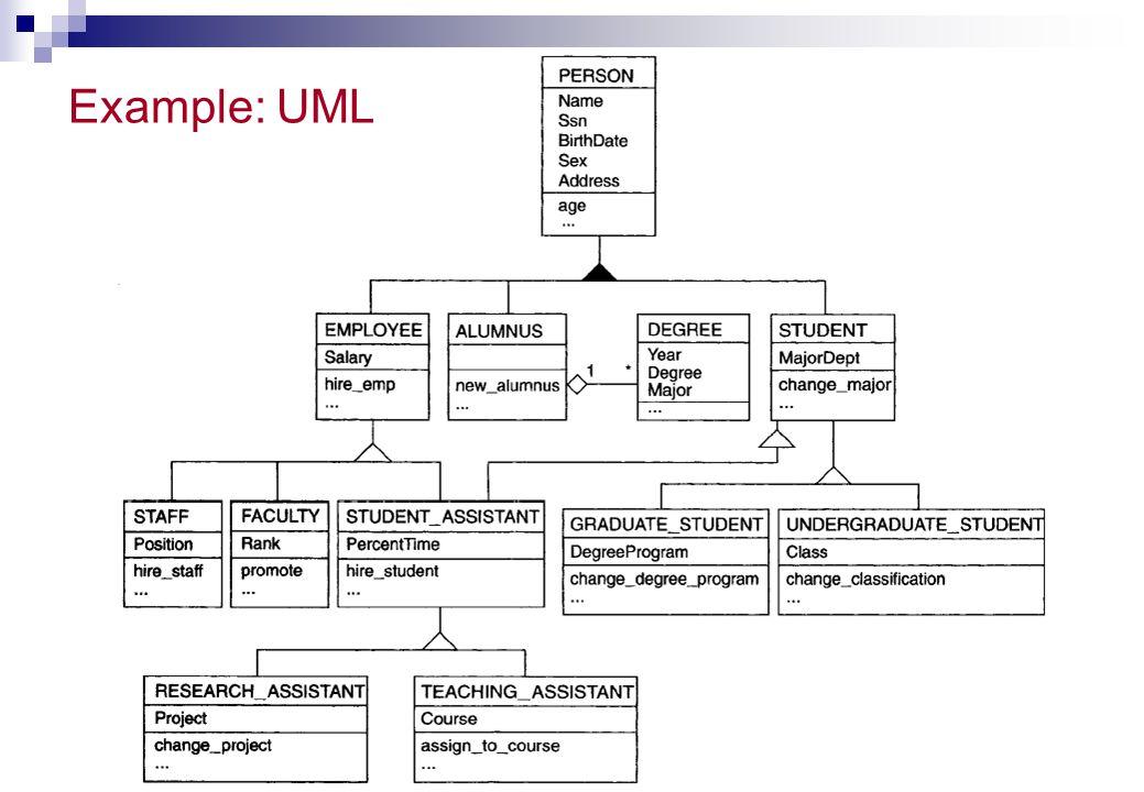 Example: UML