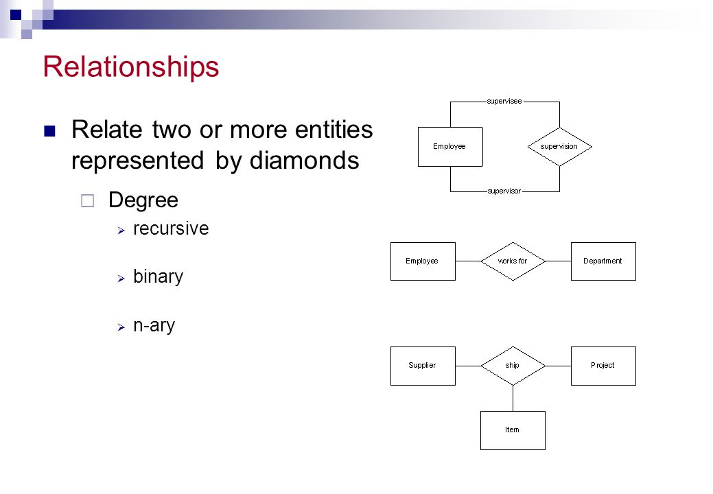 Relationships Relate two or more entities represented by diamonds